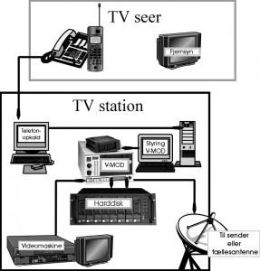 Skitsetegning af den tekniske opstilling til Video ON Demand